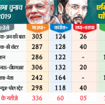 Exit Poll 2019 : एग्जिट पोल में फिर दिख रही ..